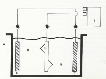 Zinc Electroplating Diagram Electroplating ...